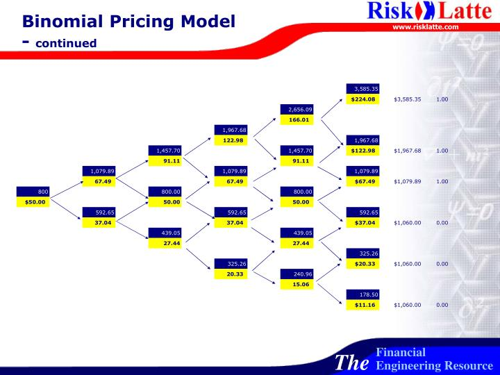 Binomial Pricing Model -
