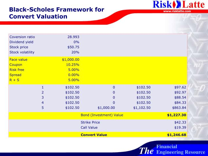 Black-Scholes Framework for