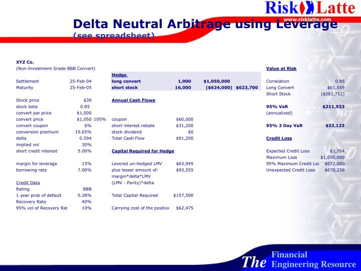 Delta Neutral Arbitrage using Leverage