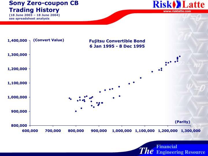 Sony Zero-coupon CB Trading History