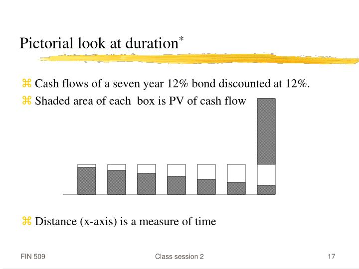 Pictorial look at duration