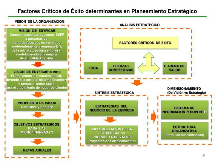 Factores Críticos de Éxito determinantes en Planeamiento Estratégico