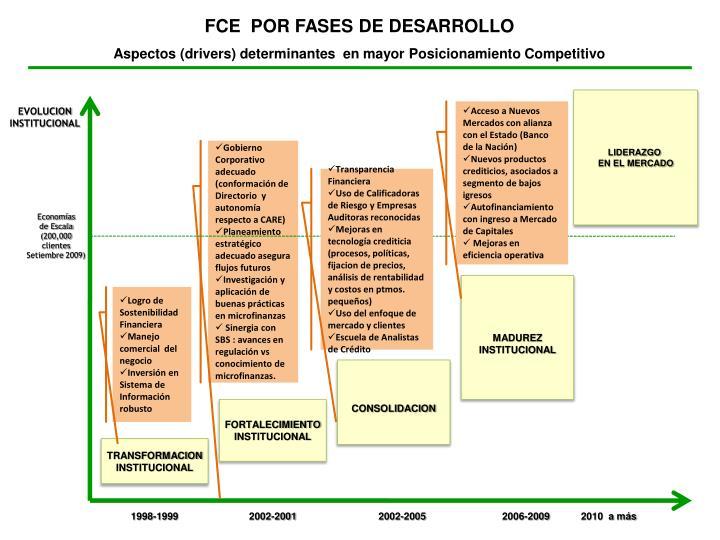 FCE  POR FASES DE DESARROLLO