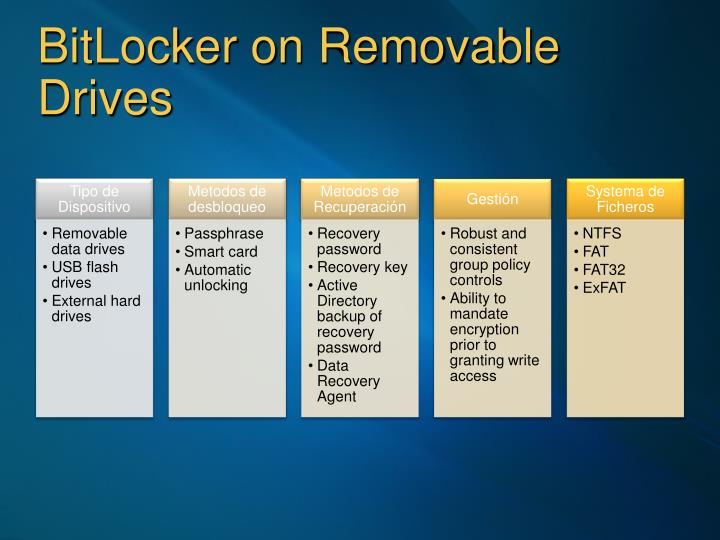 BitLocker on Removable Drives