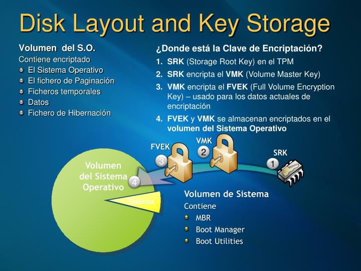 Disk Layout and Key Storage