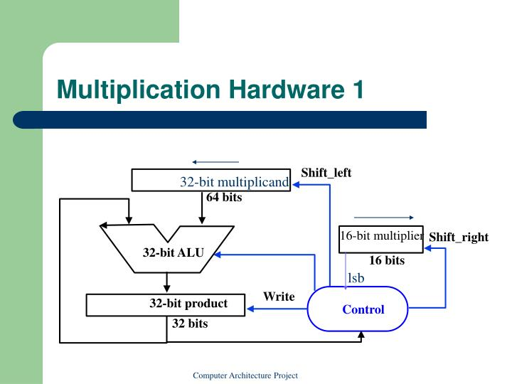 Multiplication Hardware 1