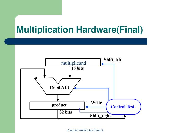 Multiplication Hardware(Final)