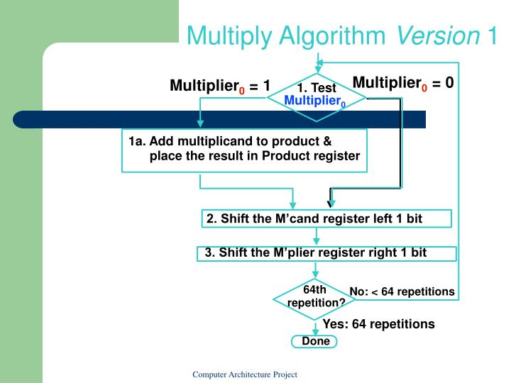Multiply Algorithm