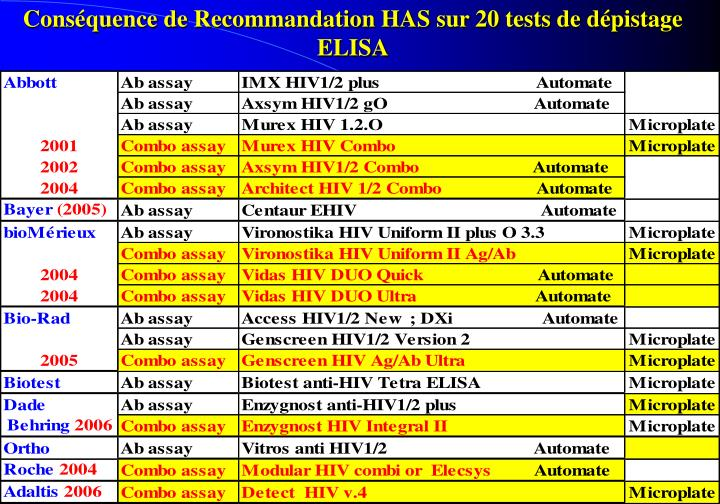 Consquence de Recommandation HAS sur 20 tests de dpistage ELISA