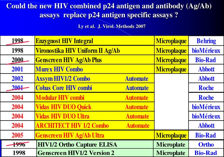 Could the new HIV combined p24 antigen and antibody (Ag/Ab) assays  replace p24 antigen specific assays ?