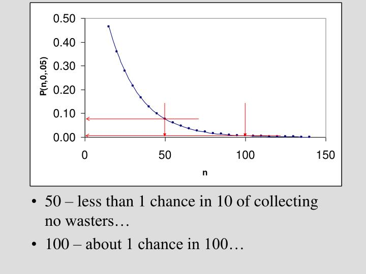 50 – less than 1 chance in 10 of collecting no wasters…