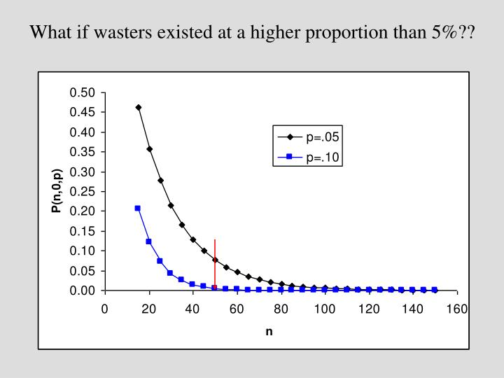 What if wasters existed at a higher proportion than 5%??
