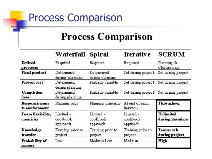Process Comparison