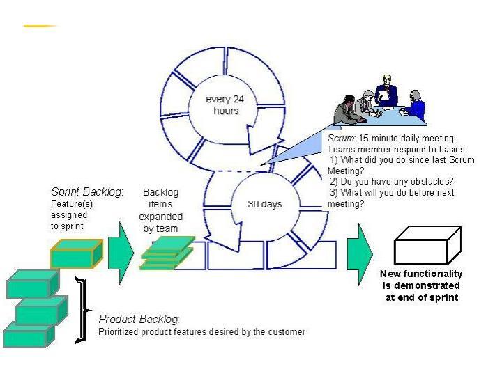 Scrum Process Flow