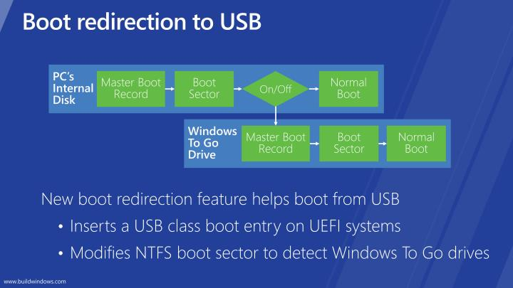 Boot redirection to USB