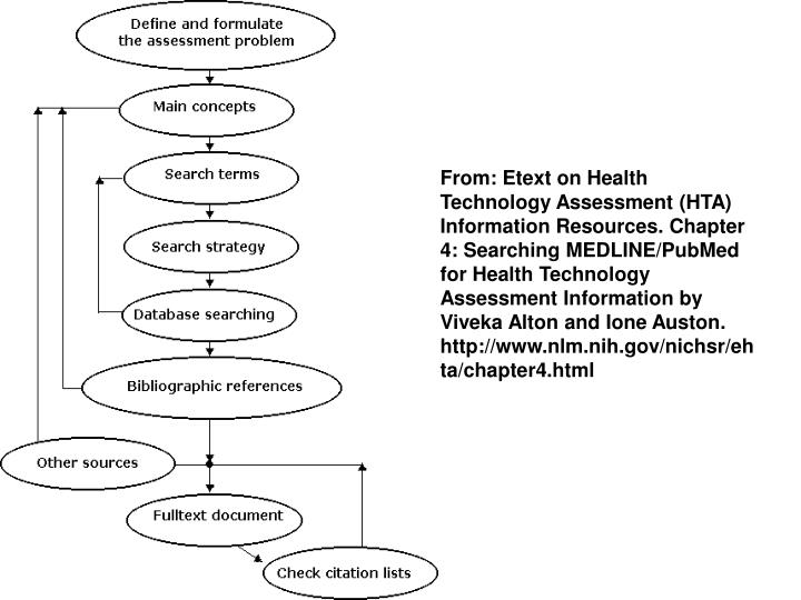 From: Etext on Health Technology Assessment (HTA) Information Resources. Chapter 4: Searching MEDLINE/PubMed for Health Technology Assessment Information by Viveka Alton and Ione Auston. http://www.nlm.nih.gov/nichsr/ehta/chapter4.html