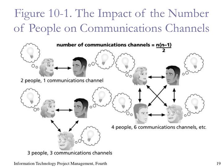 Figure 10-1. The Impact of the Number of People on Communications Channels