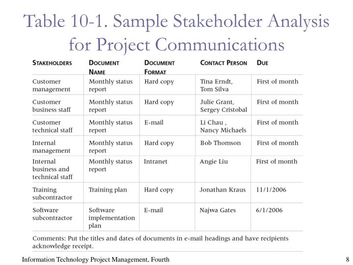 Table 10-1. Sample Stakeholder Analysis for Project Communications