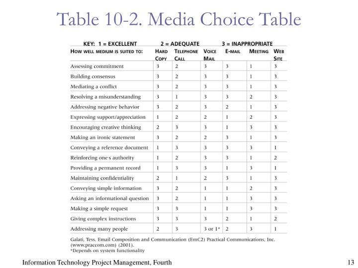Table 10-2. Media Choice Table