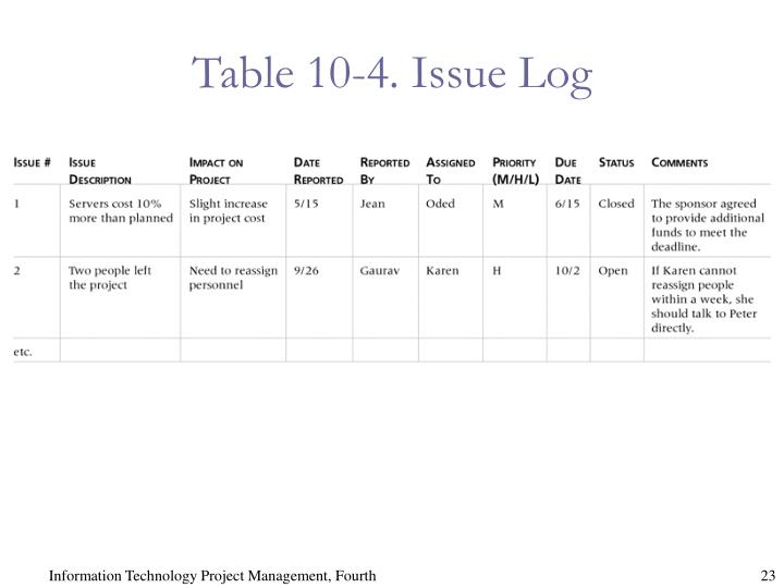 Table 10-4. Issue Log