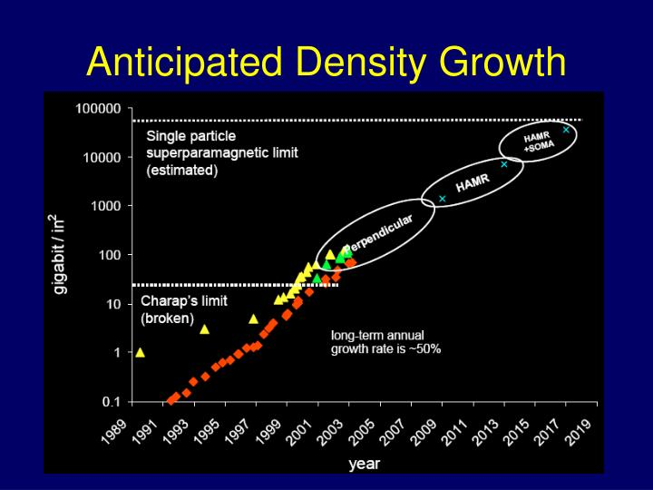 Anticipated Density Growth