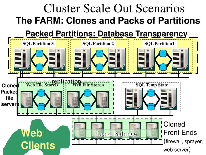 Packed Partitions: Database Transparency