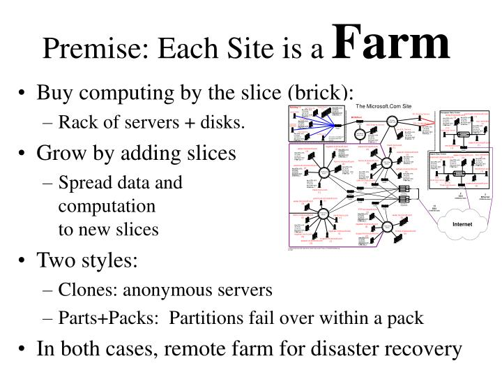 Premise: Each Site is a