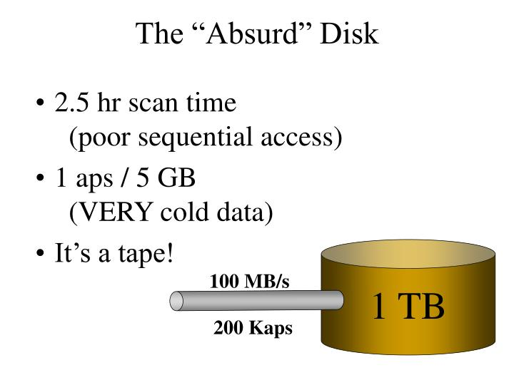 """The """"Absurd"""" Disk"""