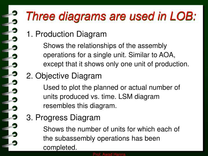 Three diagrams are used in LOB:
