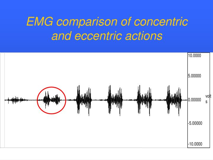 EMG comparison of concentric and eccentric actions