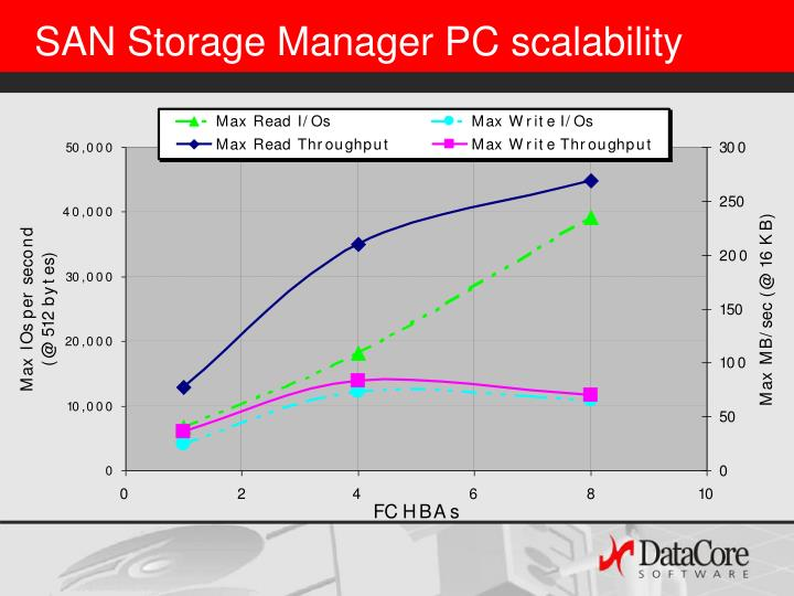 SAN Storage Manager PC scalability