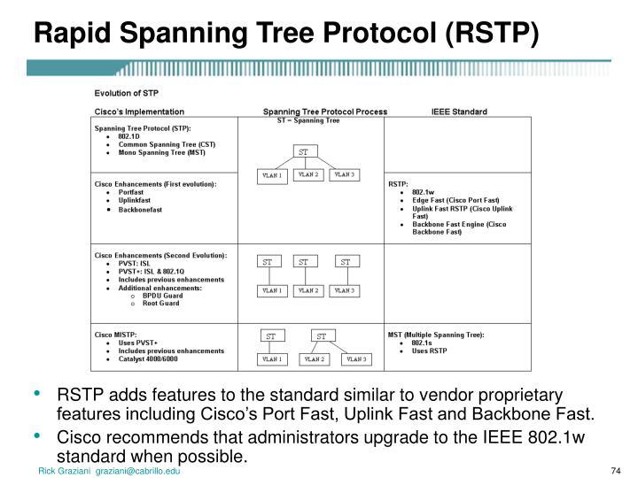 Rapid Spanning Tree Protocol (RSTP)