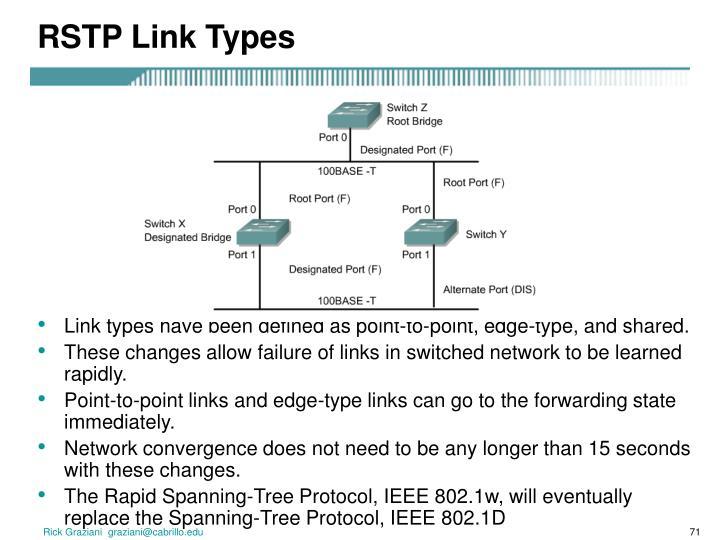 RSTP Link Types