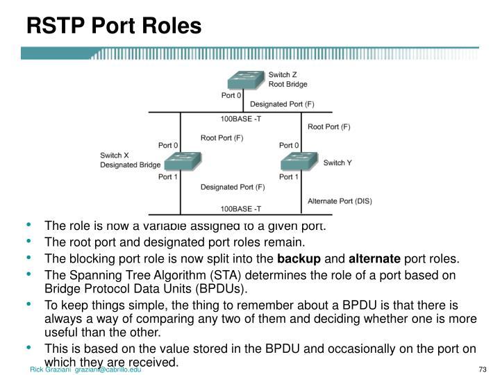 RSTP Port Roles