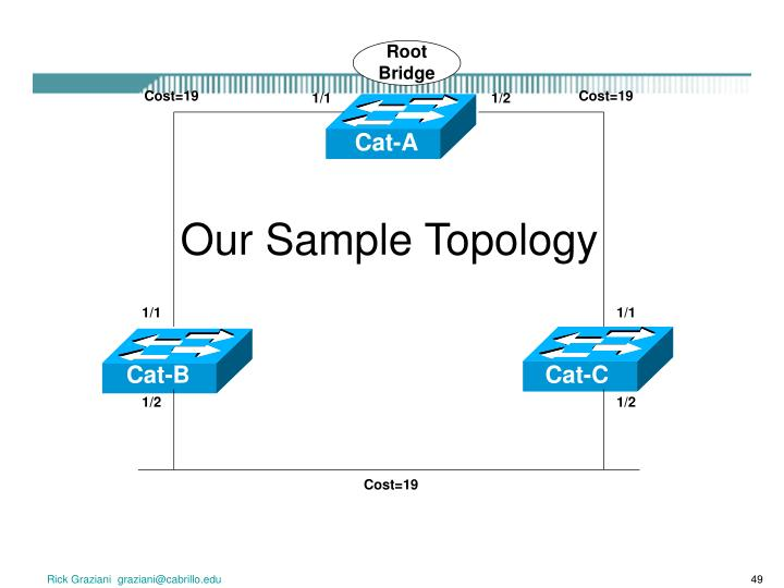 Our Sample Topology