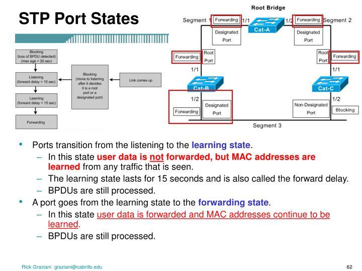 STP Port States