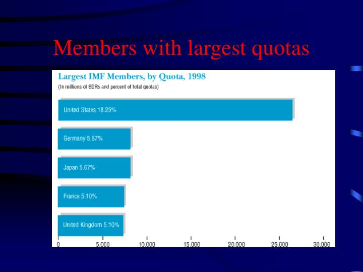 Members with largest quotas