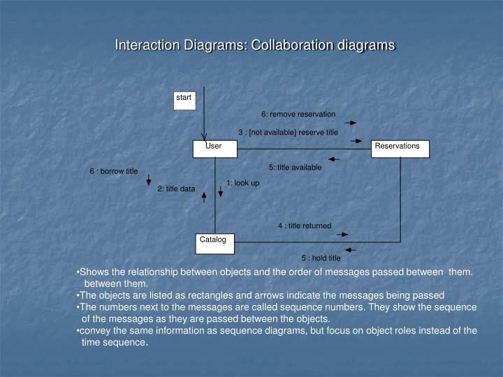 Interaction Diagrams: Collaboration diagrams