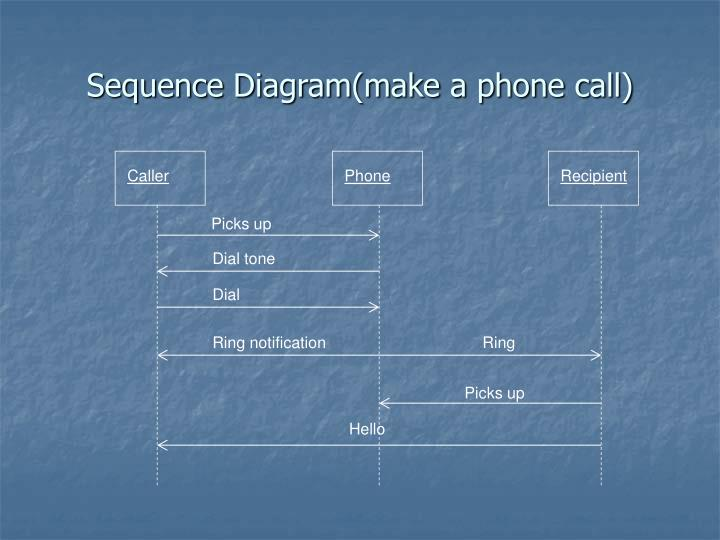 Sequence Diagram(make a phone call)
