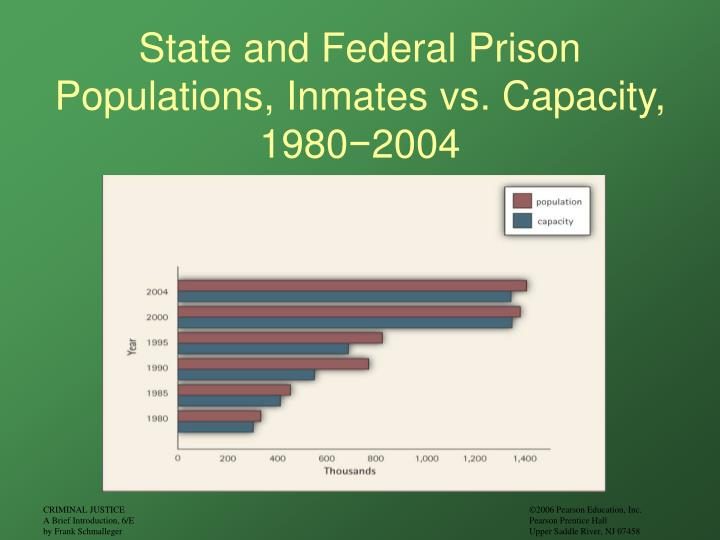 State and Federal Prison Populations, Inmates vs. Capacity, 1980