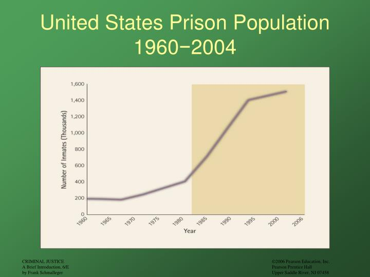 United States Prison Population 1960