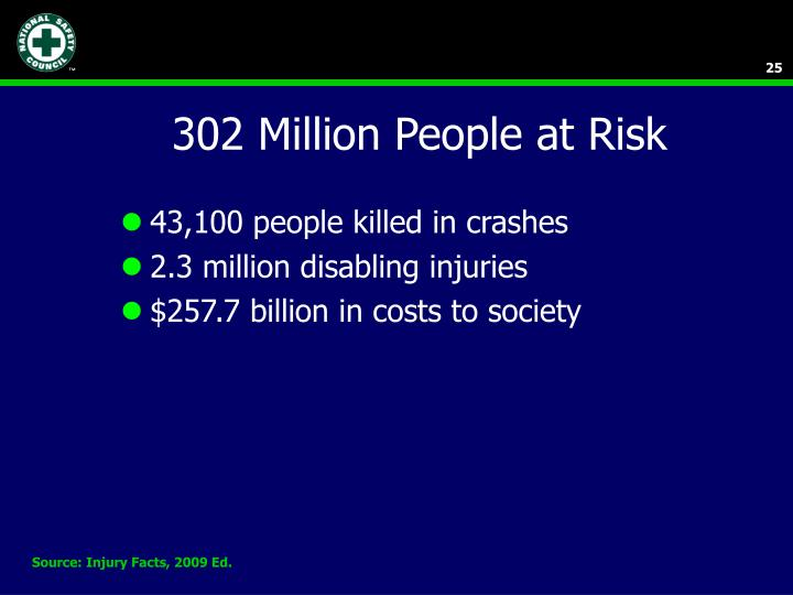 302 Million People at Risk