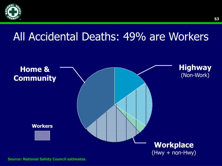 All Accidental Deaths: 49% are Workers