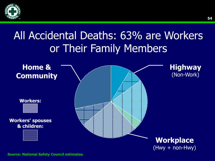 All Accidental Deaths: 63% are Workers or Their Family Members