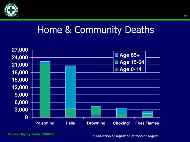 Home & Community Deaths