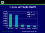 home community deaths1