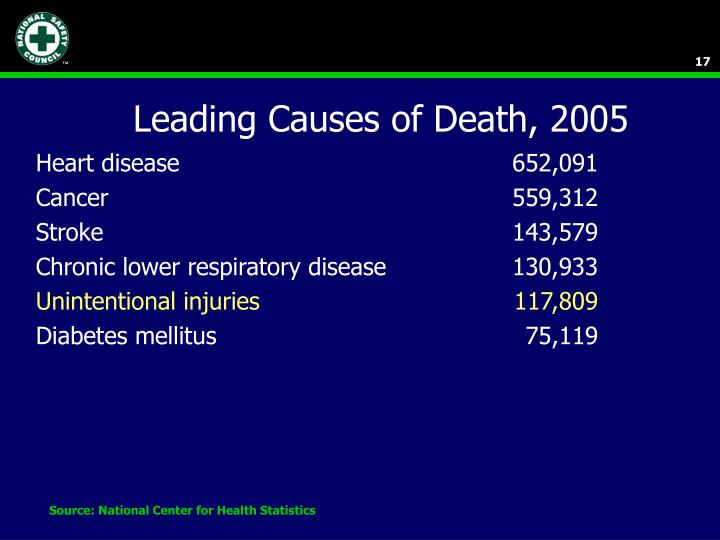 Leading Causes of Death, 2005