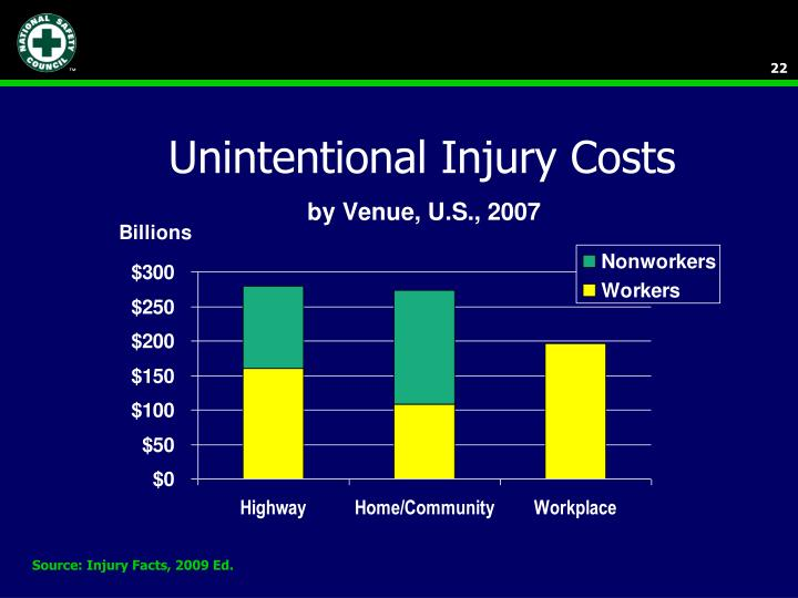 Unintentional Injury Costs