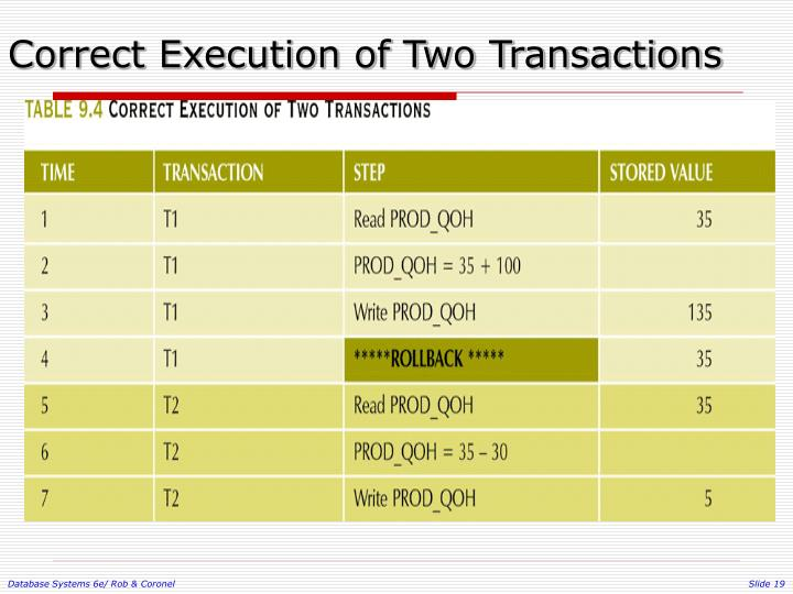 Correct Execution of Two Transactions