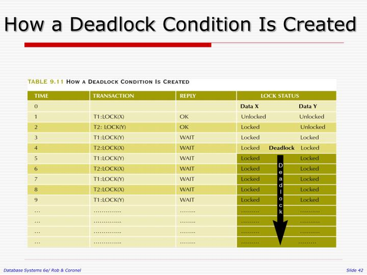 How a Deadlock Condition Is Created